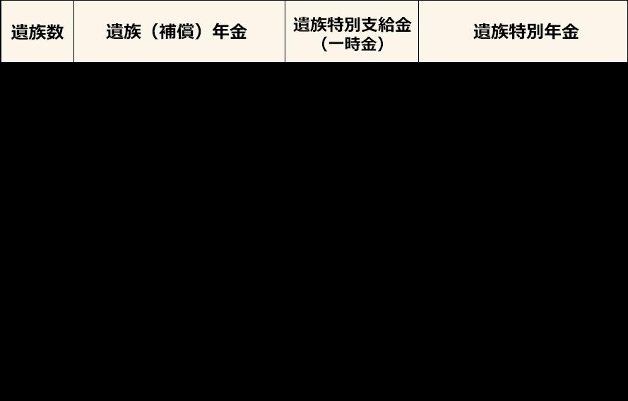 労災の支給金額(等級・遺族・年金)  弁護士法人エース